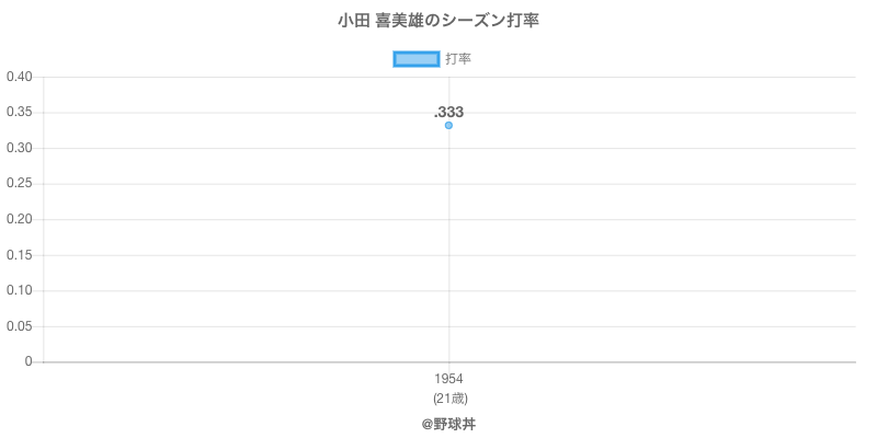 小田 喜美雄のシーズン打率