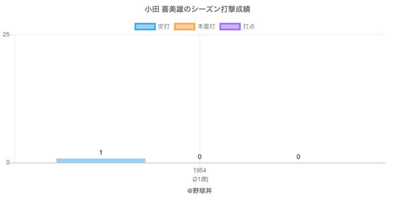 #小田 喜美雄のシーズン打撃成績