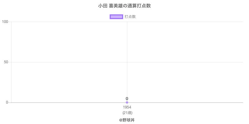 #小田 喜美雄の通算打点数