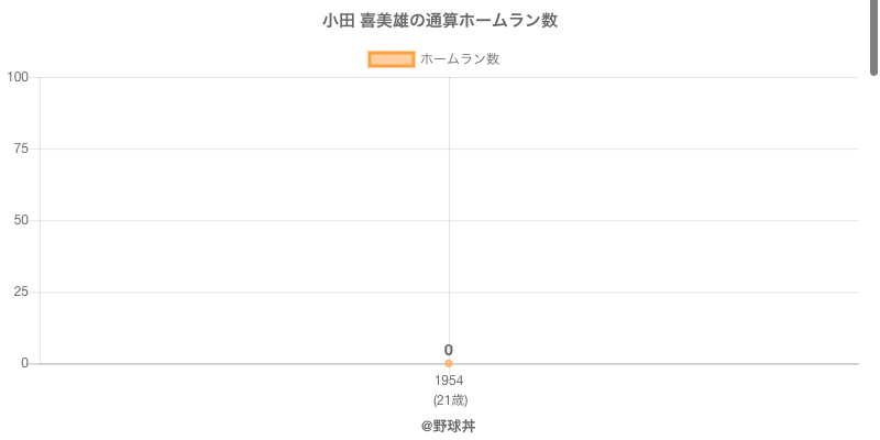 #小田 喜美雄の通算ホームラン数