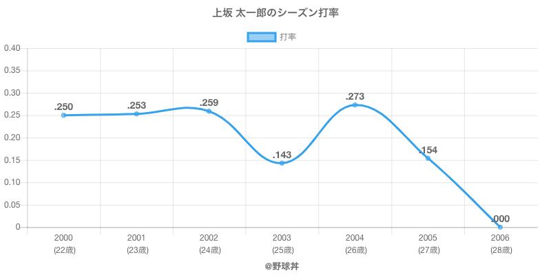 上坂 太一郎のシーズン打率