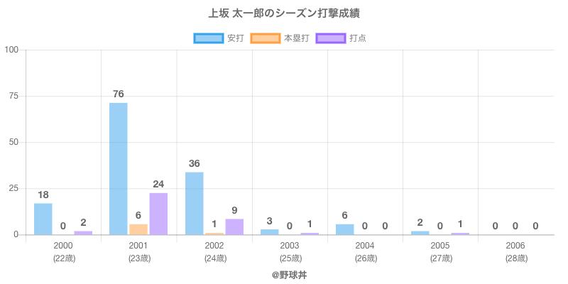 #上坂 太一郎のシーズン打撃成績