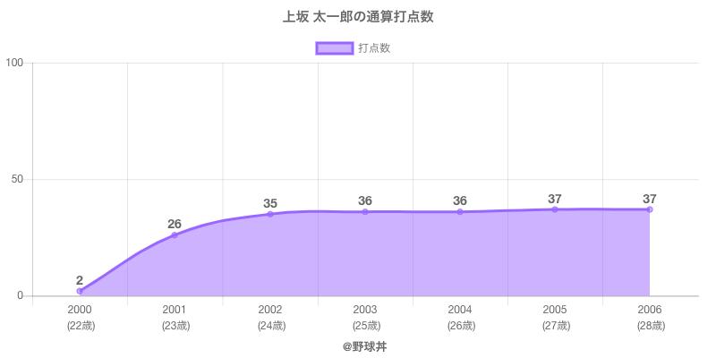#上坂 太一郎の通算打点数