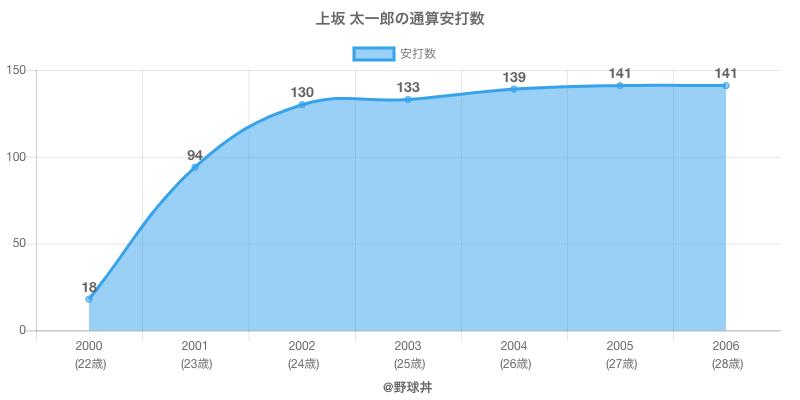 #上坂 太一郎の通算安打数