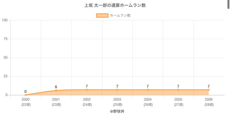 #上坂 太一郎の通算ホームラン数