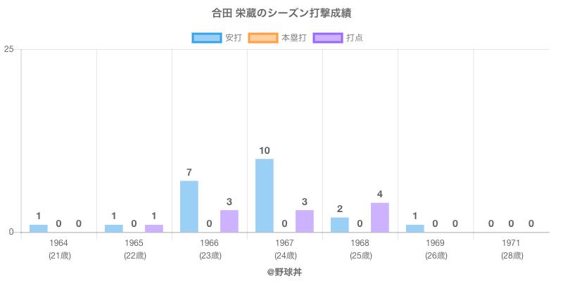 #合田 栄蔵のシーズン打撃成績