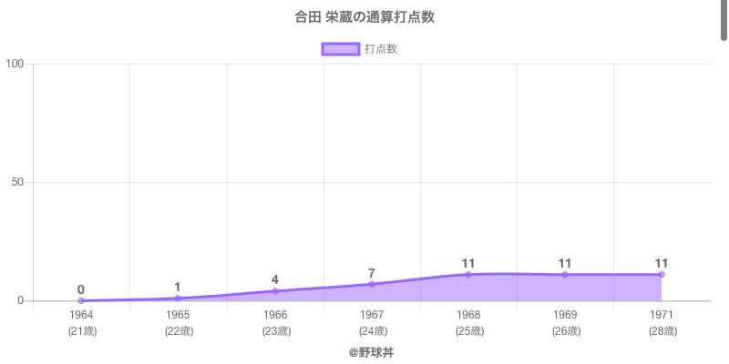 #合田 栄蔵の通算打点数