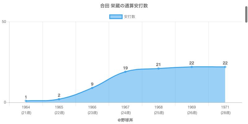 #合田 栄蔵の通算安打数