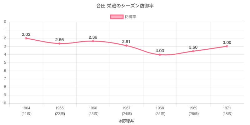 合田 栄蔵のシーズン防御率