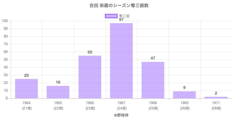 #合田 栄蔵のシーズン奪三振数