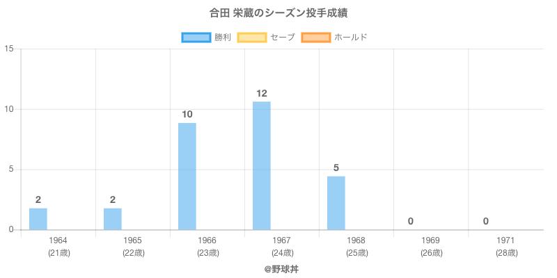 #合田 栄蔵のシーズン投手成績