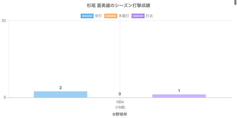 #杉尾 富美雄のシーズン打撃成績