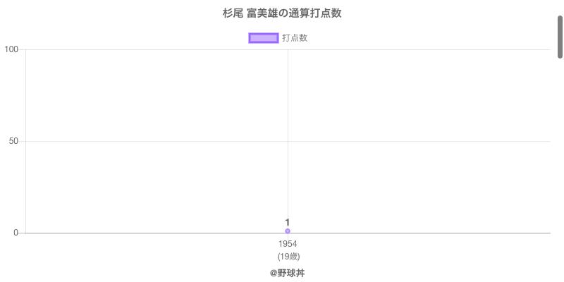 #杉尾 富美雄の通算打点数