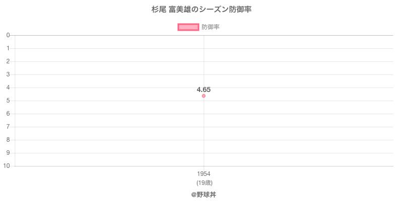 杉尾 富美雄のシーズン防御率