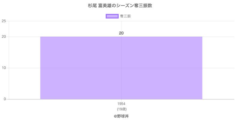 #杉尾 富美雄のシーズン奪三振数