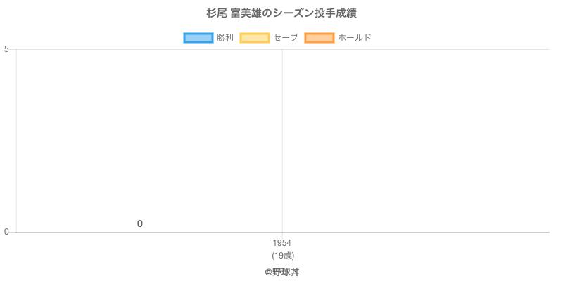 #杉尾 富美雄のシーズン投手成績