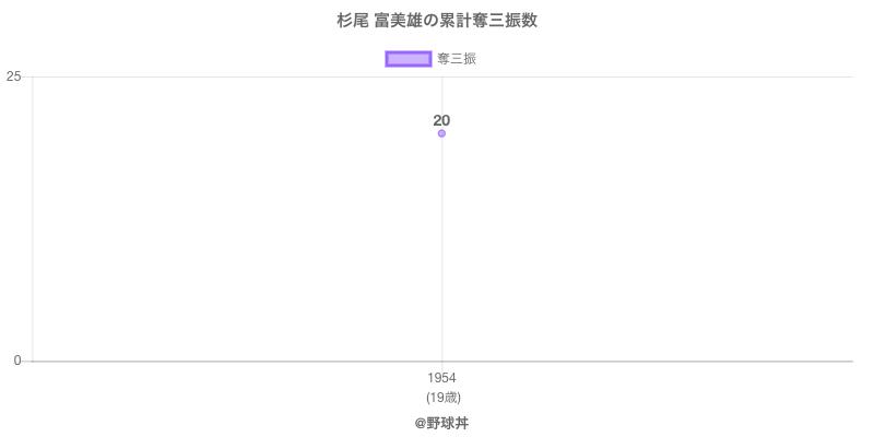 #杉尾 富美雄の累計奪三振数