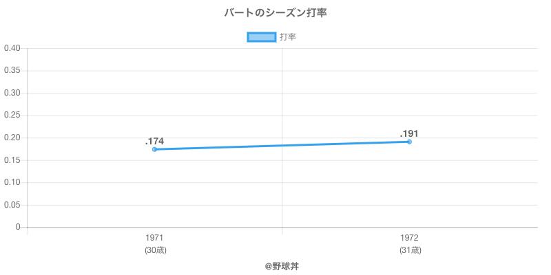 バートのシーズン打率
