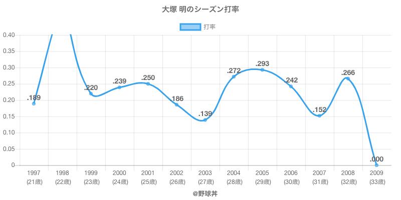 大塚 明のシーズン打率