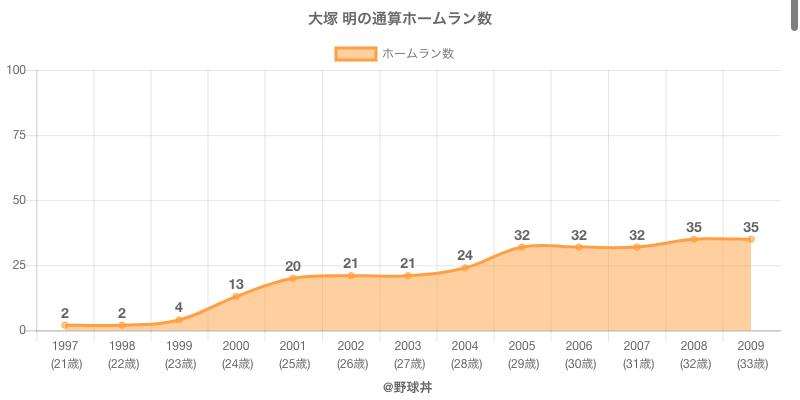 #大塚 明の通算ホームラン数