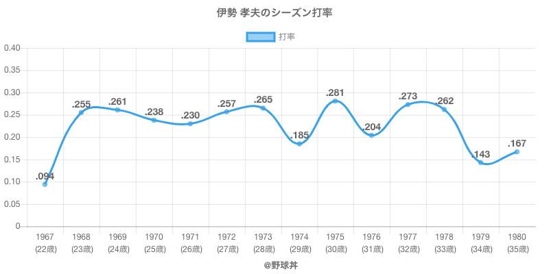 伊勢 孝夫のシーズン打率