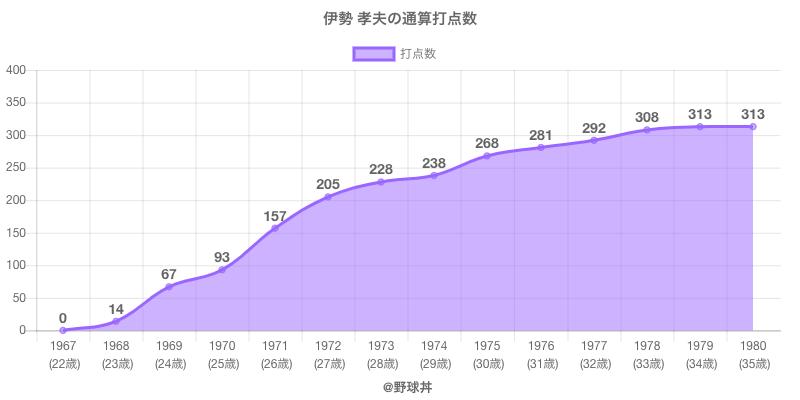 #伊勢 孝夫の通算打点数
