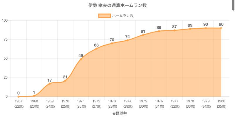 #伊勢 孝夫の通算ホームラン数