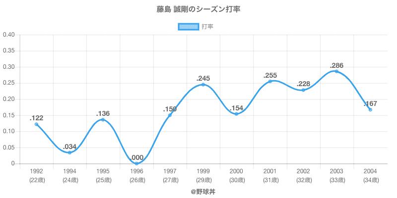 藤島 誠剛のシーズン打率
