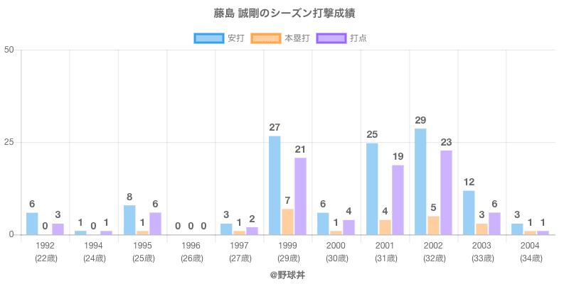 #藤島 誠剛のシーズン打撃成績