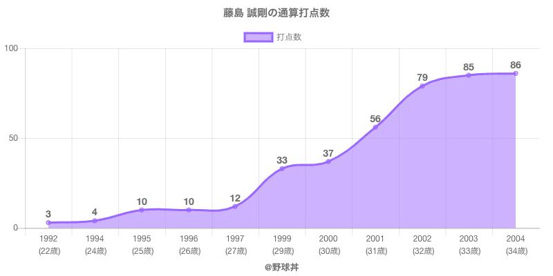 #藤島 誠剛の通算打点数