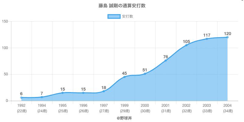 #藤島 誠剛の通算安打数