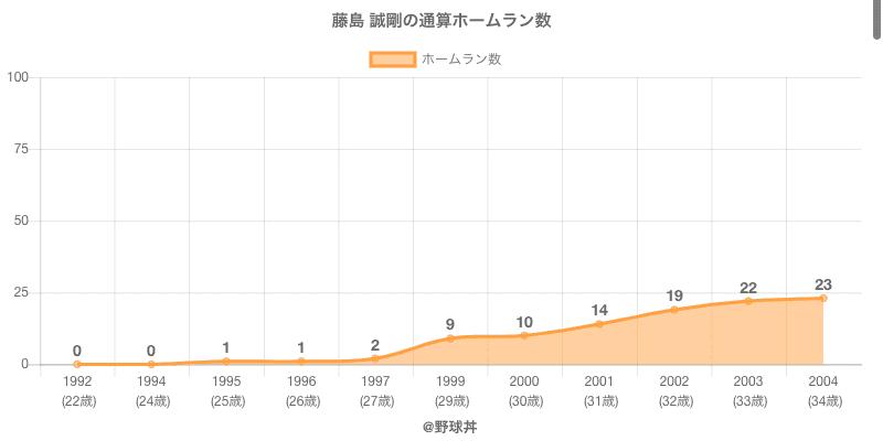 #藤島 誠剛の通算ホームラン数