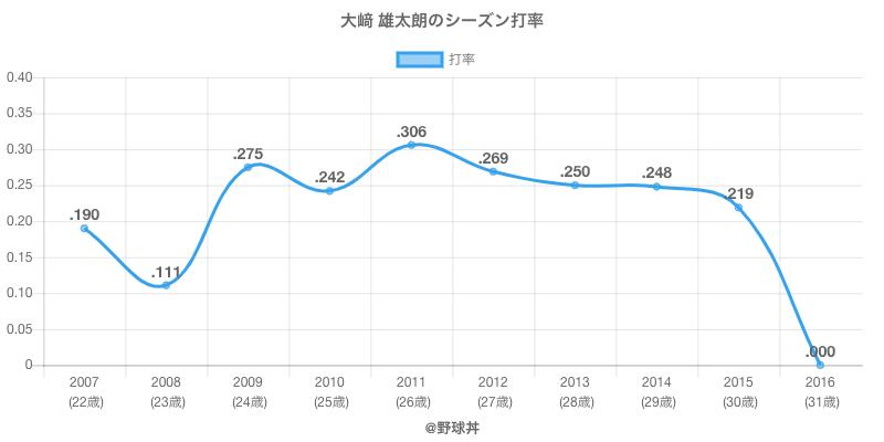 大﨑 雄太朗のシーズン打率