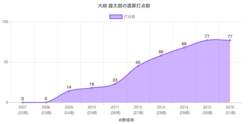 #大﨑 雄太朗の通算打点数