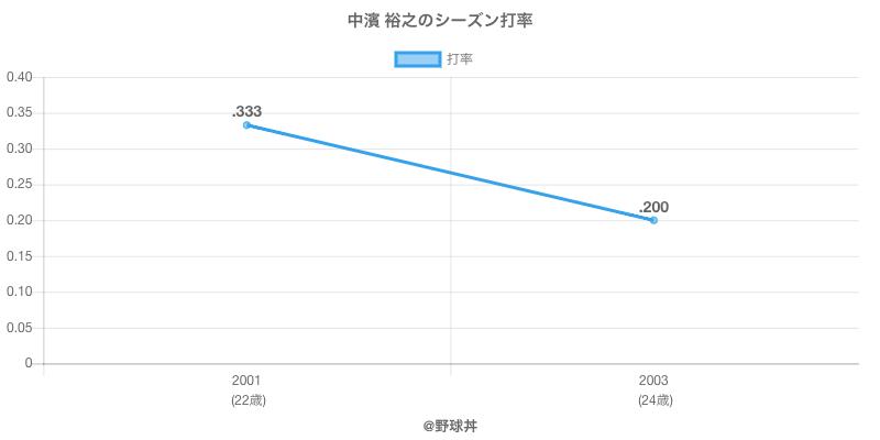 中濱 裕之のシーズン打率