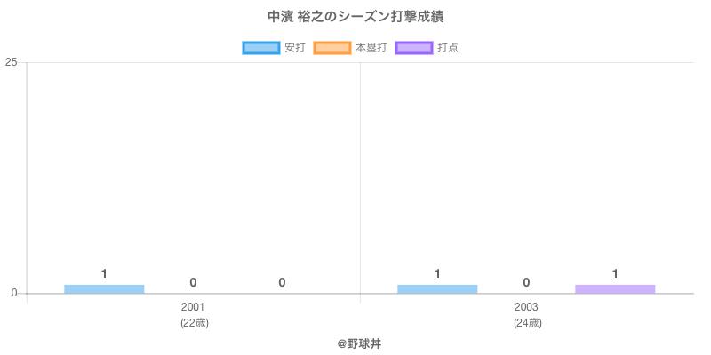 #中濱 裕之のシーズン打撃成績