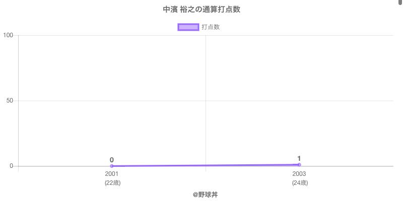 #中濱 裕之の通算打点数