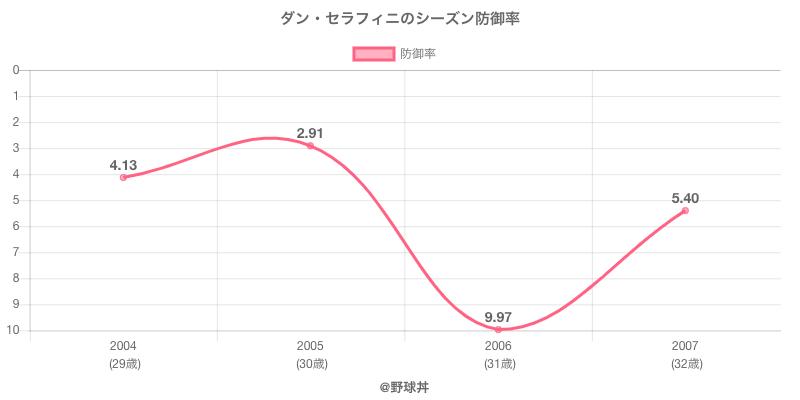 ダン・セラフィニのシーズン防御率