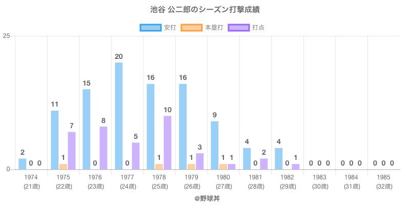 #池谷 公二郎のシーズン打撃成績