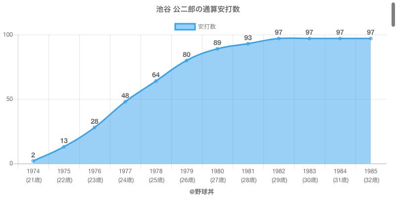 #池谷 公二郎の通算安打数
