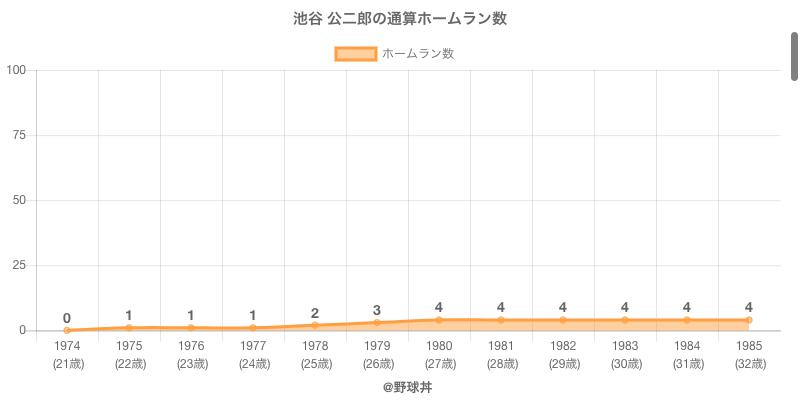 #池谷 公二郎の通算ホームラン数