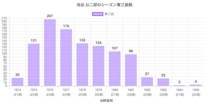 #池谷 公二郎のシーズン奪三振数