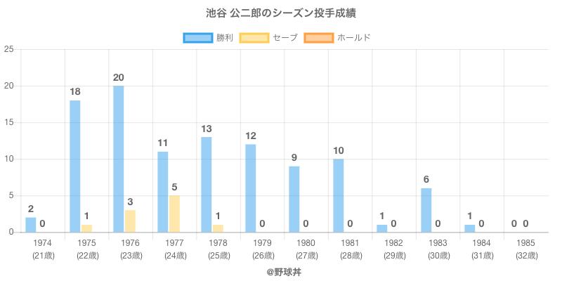#池谷 公二郎のシーズン投手成績