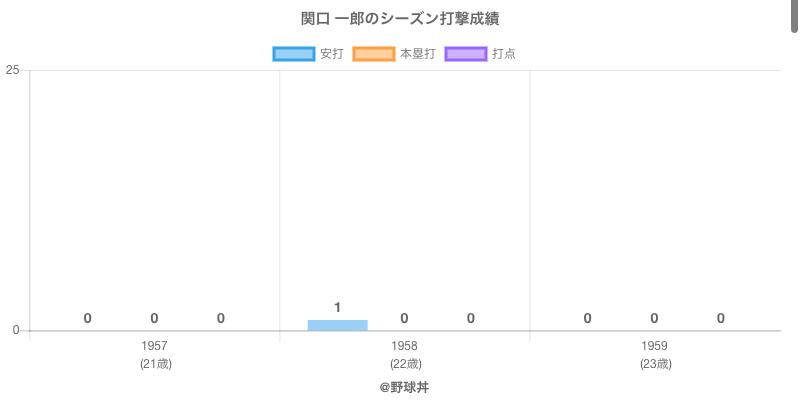 #関口 一郎のシーズン打撃成績