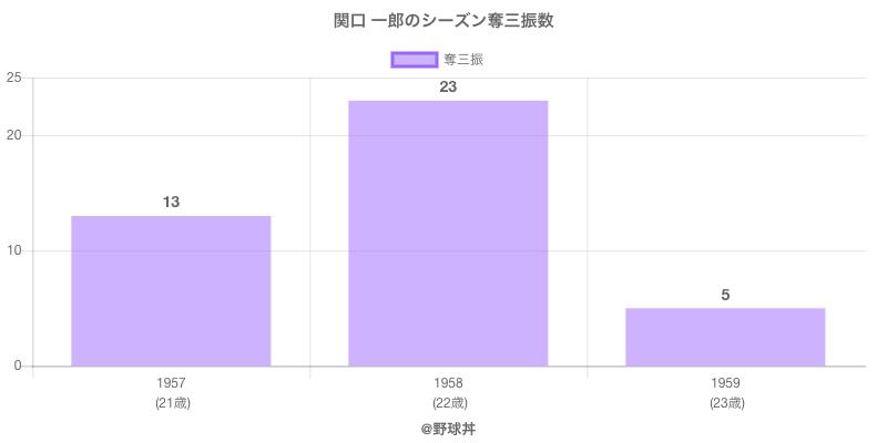 #関口 一郎のシーズン奪三振数