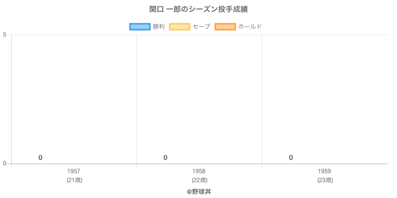 #関口 一郎のシーズン投手成績