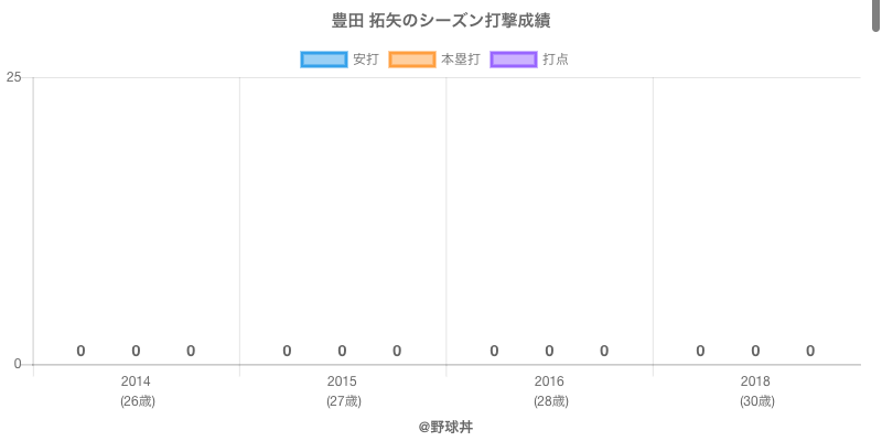 #豊田 拓矢のシーズン打撃成績
