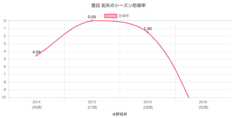 豊田 拓矢のシーズン防御率