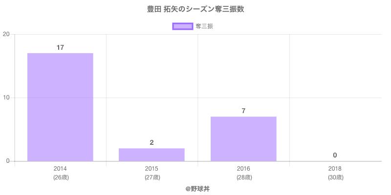 #豊田 拓矢のシーズン奪三振数