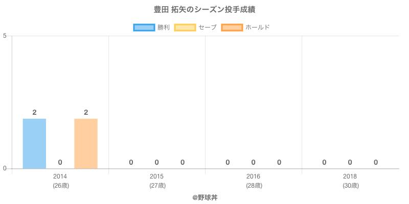#豊田 拓矢のシーズン投手成績